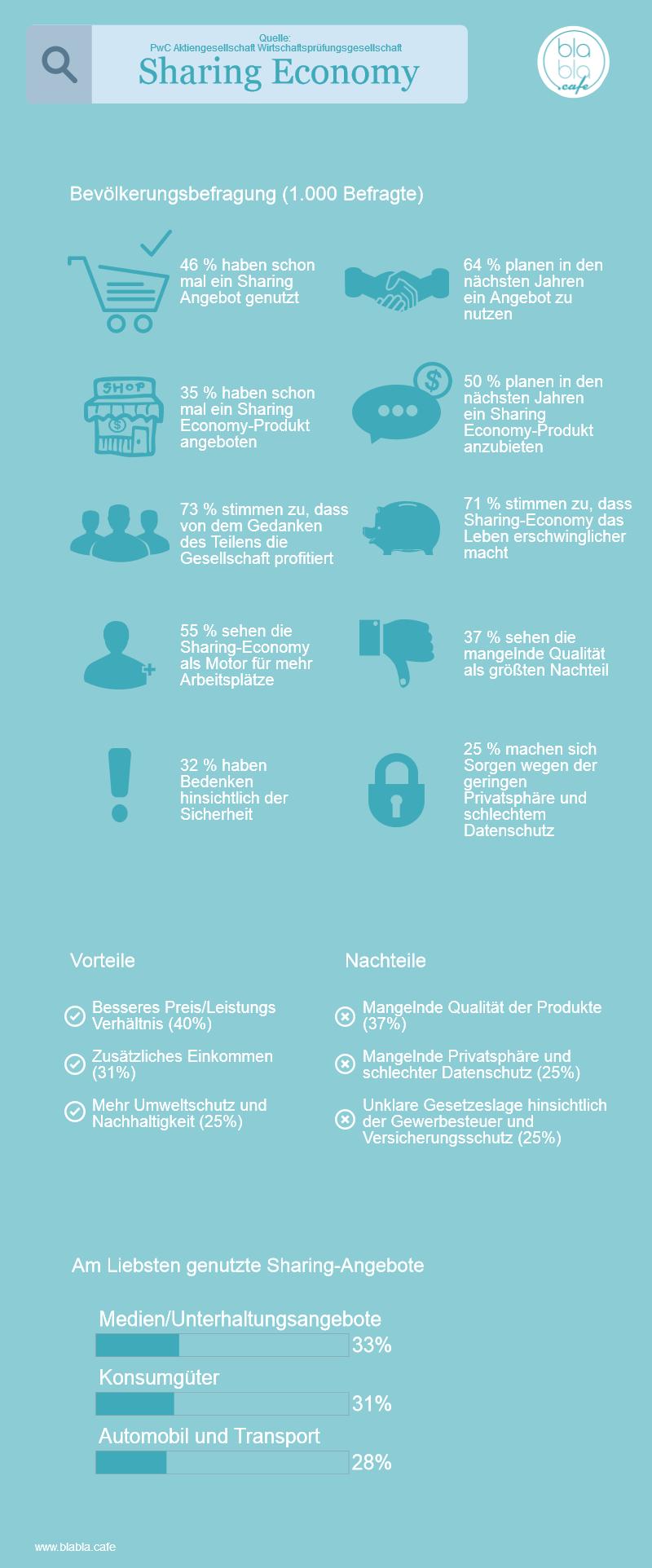 Sharing-Economy-Infografik
